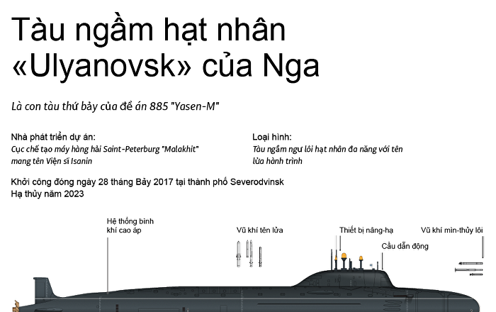Tàu ngầm hạt nhân «Ulyanovsk» của Nga