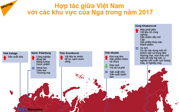 Nga và Việt Nam: Hợp tác khu vực năm 2017